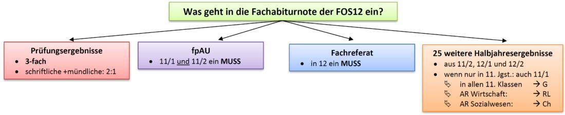 Abitur Note